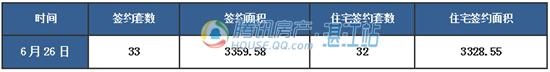 【湛2016网签】6.26商品房签约73套