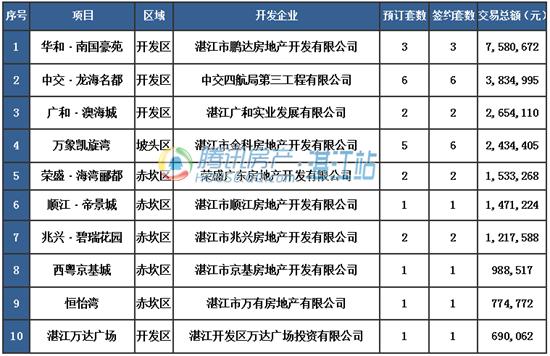 【湛2016网签】7.5商品房签约58套