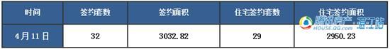 【湛2016网签】4.11商品房签约65套