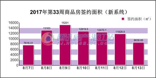 2017年第33周(8.7-8.13)湛江楼市交易情况