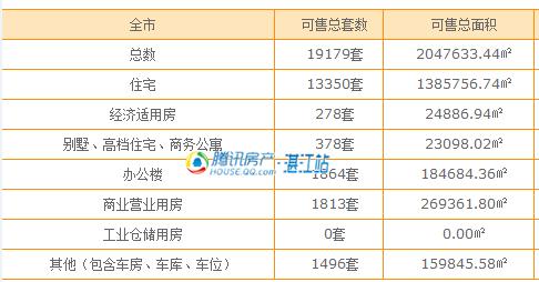 5月湛江3盘获批商品房预售许可 共530套住宅入市