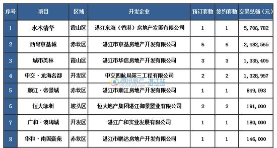 【湛2016网签】7.8商品房签约81套