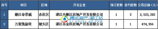 【湛2017网签】9.2商品房签约108套