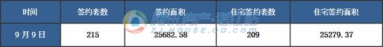 【湛2017网签】9月9日商品房签约218套
