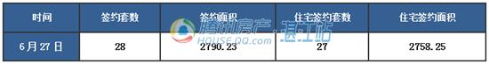 【湛2016网签】6.27商品房签约54套