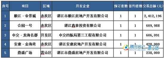 【湛2016网签】2.6商品房签约19套