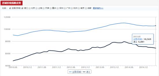 5月湛江商品房样本均价6881元/㎡ 环比下跌1.06%