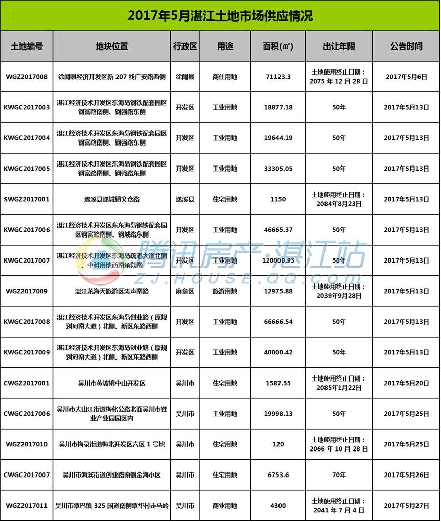 2017年5月湛江共有15宗地块供应 24宗地块成交