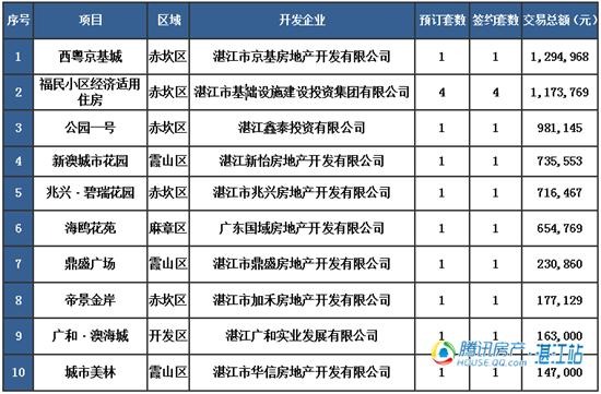 【湛2016网签】1.26商品房签约43套