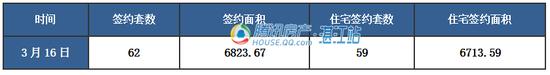 【湛2017网签】3.16商品房签约71套