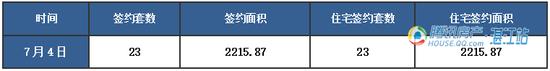 【湛2016网签】7.4商品房签约45套