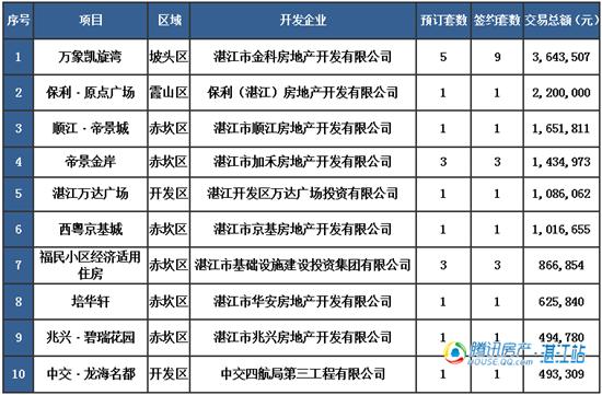 【湛2016网签】1.27商品房签约54套