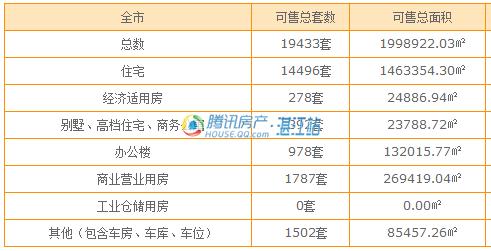3月湛江3盘获批商品房预售许可 共710套住宅入市