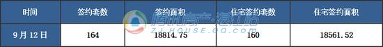 【湛2017网签】9月12日商品房签约165套