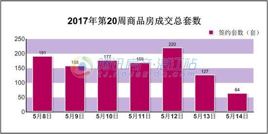 2017年第20周(5.8-5.14)湛江楼市交易情况