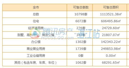 2017年3月湛江有9楼盘取得预售 共2368套房源入市