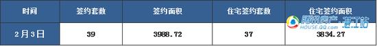 【湛2016网签】2.3商品房签约66套