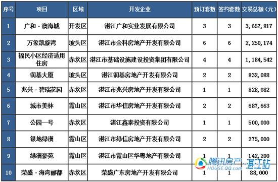 【湛2016网签】1.25商品房签约53套