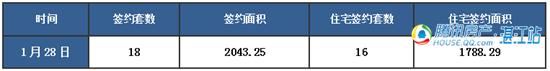 【湛2016网签】1.28商品房签约35套