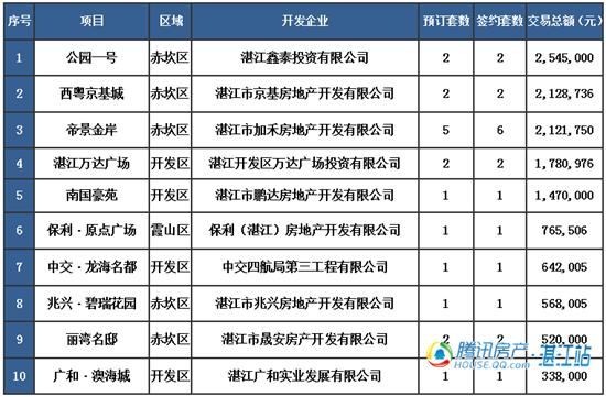 【湛2016网签】1.19商品房签约58套