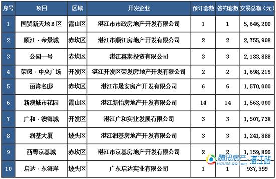 【湛2016网签】4.2商品房签约84套
