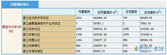 3月湛江8盘获批商品房预售许可 共838套住宅入市