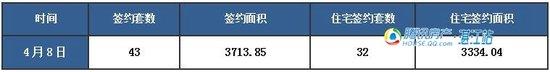 【湛2016网签】4.8商品房签约90套