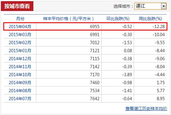 4月湛江商品房样本均价6955元/㎡ 连续三个月下跌