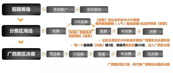 第二季《中国新歌声》广西赛区要这样玩