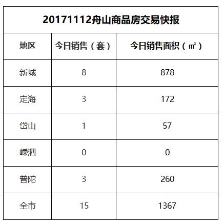 2017-11-12舟山市商品房共成交15套房源