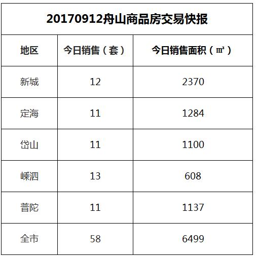 2017-09-12舟山市商品房共成交58套房源