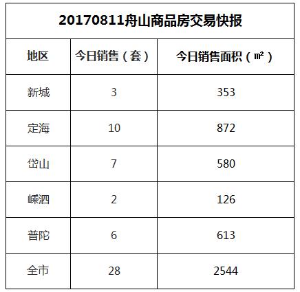 2017-08-11舟山市商品房共成交28套房源