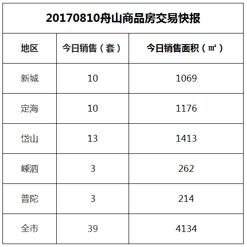 2017-08-10舟山市商品房共成交39套房源