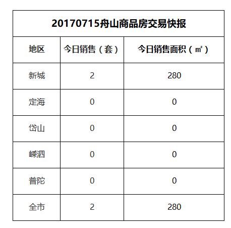 2017-07-15舟山市商品房共成交2套房源