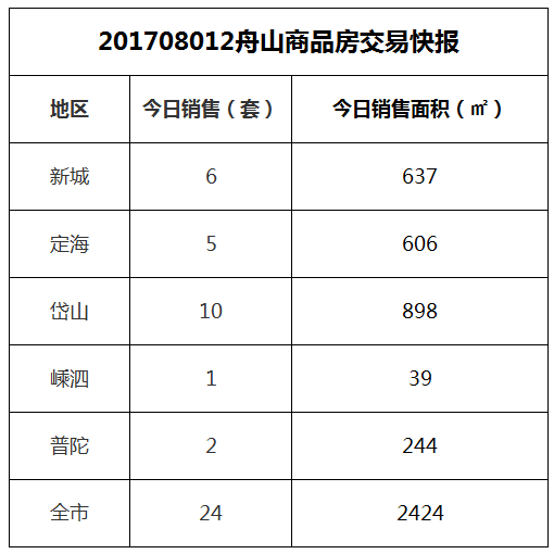 2017-08-12舟山市商品房共成交24套房源