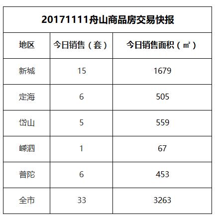 2017-11-11舟山市商品房共成交33套房源