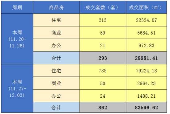 舟山商品房上周共成交862套 环比上涨194.2%