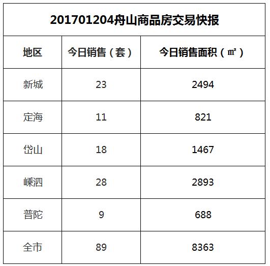 2017-12-04舟山市商品房共成交89套房源