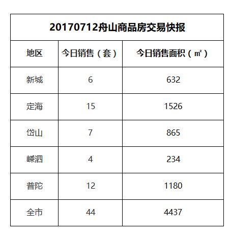 2017-07-12舟山市商品房共成交44套房源