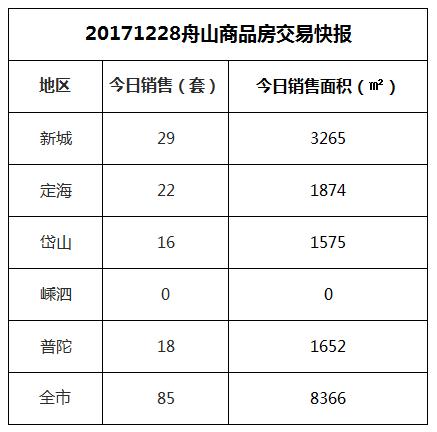 2017-12-28舟山市商品房共成交85套房源