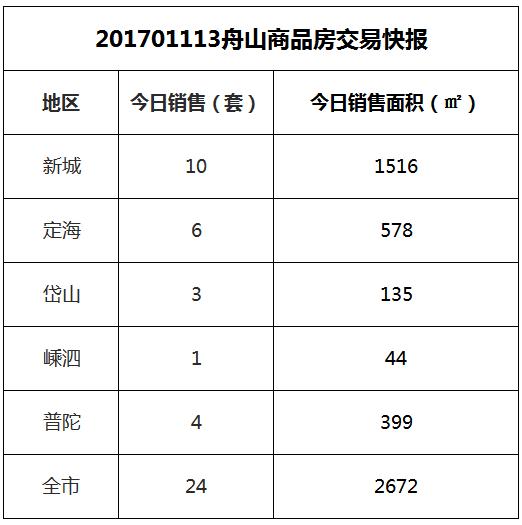 2017-11-13舟山市商品房共成交24套房源