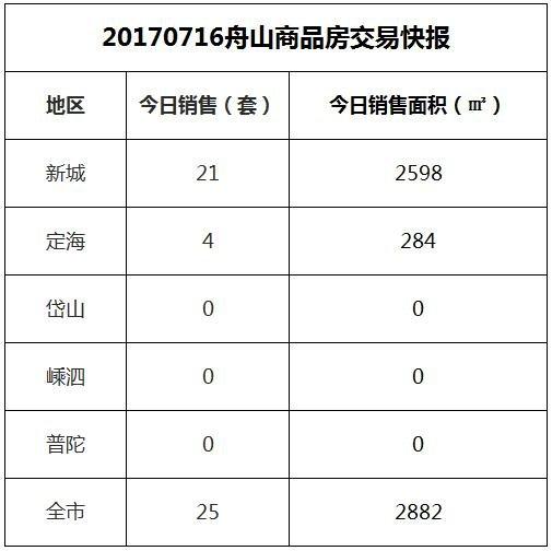 2017-07-16舟山市商品房共成交25套房源