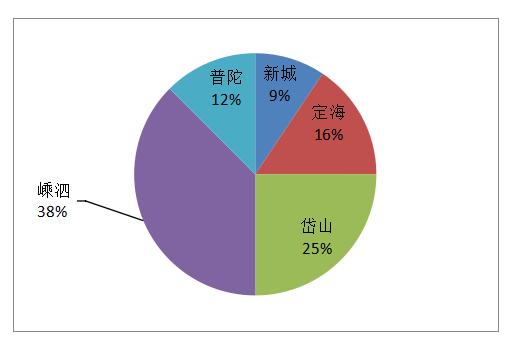 2017-09-10舟山市商品房共成交32套房源