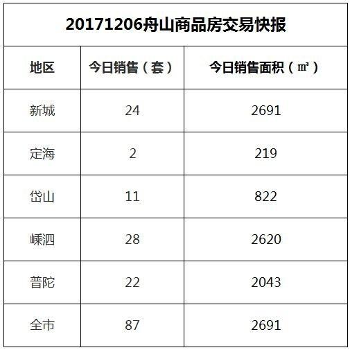 2017-12-06舟山市商品房共成交87套房源