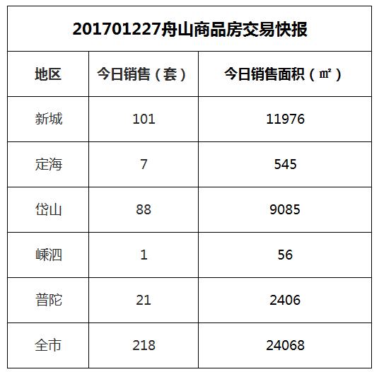 2017-12-27舟山市商品房共成交218套房源