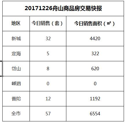 2017-12-25舟山市商品房共成交35套房源