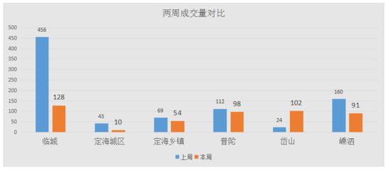 舟山商品房上周共成交483套 环比下跌43.97%