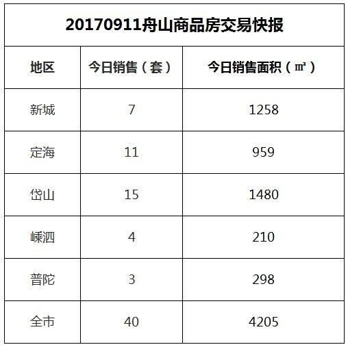 2017-09-11舟山市商品房共成交40套房源