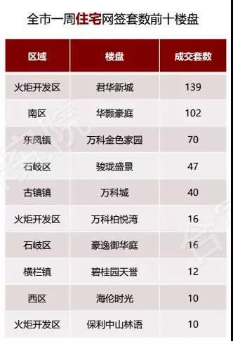 上周中山楼盘活动多 但网签仅495套不温不火 房产中山站 腾讯网
