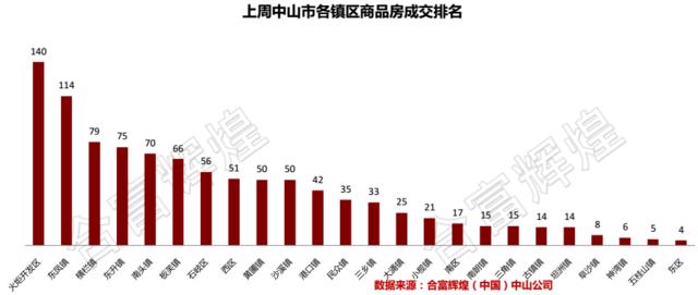 3月第三周住宅成交1005套 中山住宅成交均价进一步上升